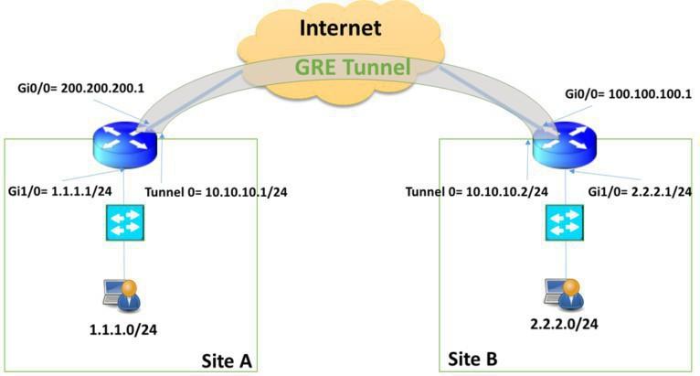Certification - Cisco ICND2